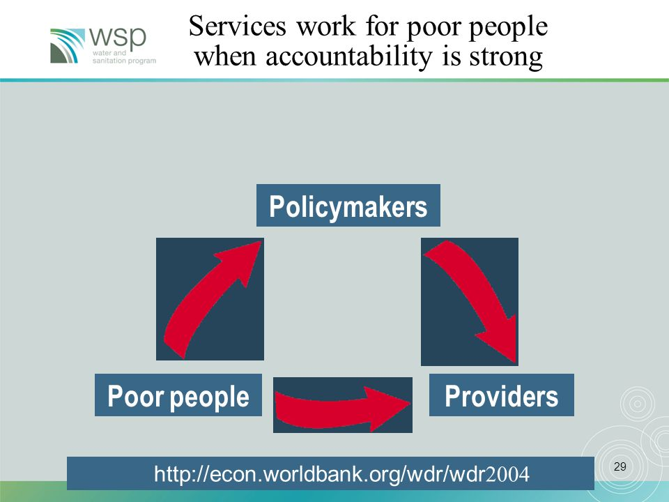 29 Poor peopleProviders Policymakers Services work for poor people when accountability is strong http://econ.worldbank.org/wdr/wdr 2004