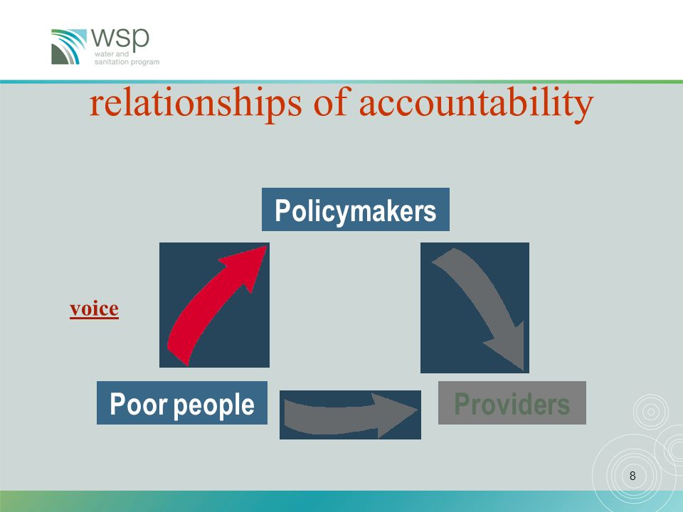 8 Poor people Policymakers A framework of relationships of accountability Providers voice
