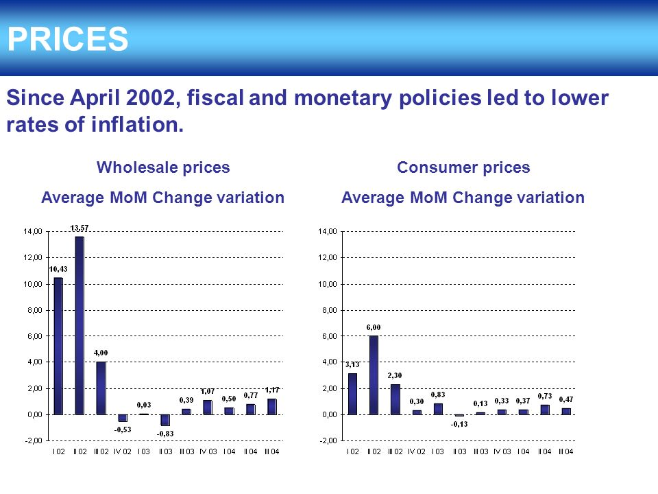 Since April 2002, fiscal and monetary policies led to lower rates of inflation.