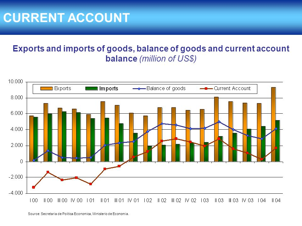 Exports and imports of goods, balance of goods and current account balance (million of US$) Source: Secretaria de Politica Economica, Ministerio de Economia.