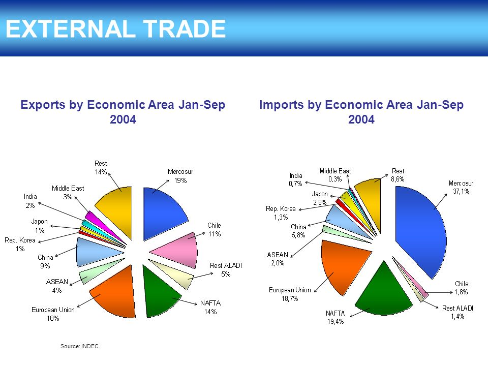 Exports by Economic Area Jan-Sep 2004 EXTERNAL TRADE Source: INDEC Imports by Economic Area Jan-Sep 2004