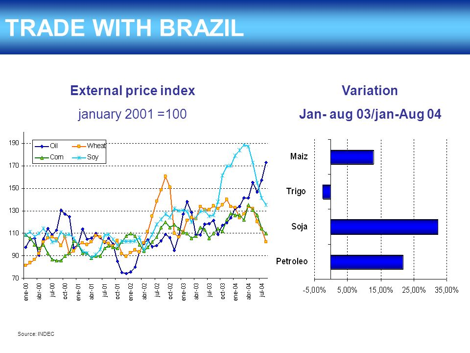 External price index january 2001 =100 Variation Jan- aug 03/jan-Aug 04 TRADE WITH BRAZIL Source: INDEC