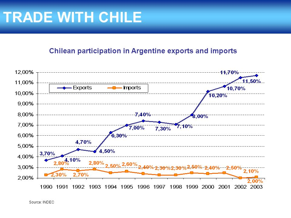 TRADE WITH CHILE Chilean participation in Argentine exports and imports Source: INDEC