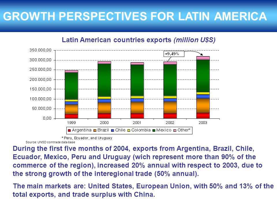 GROWTH PERSPECTIVES FOR LATIN AMERICA During the first five months of 2004, exports from Argentina, Brazil, Chile, Ecuador, Mexico, Peru and Uruguay (wich represent more than 90% of the commerce of the region), increased 20% annual with respect to 2003, due to the strong growth of the interegional trade (50% annual).