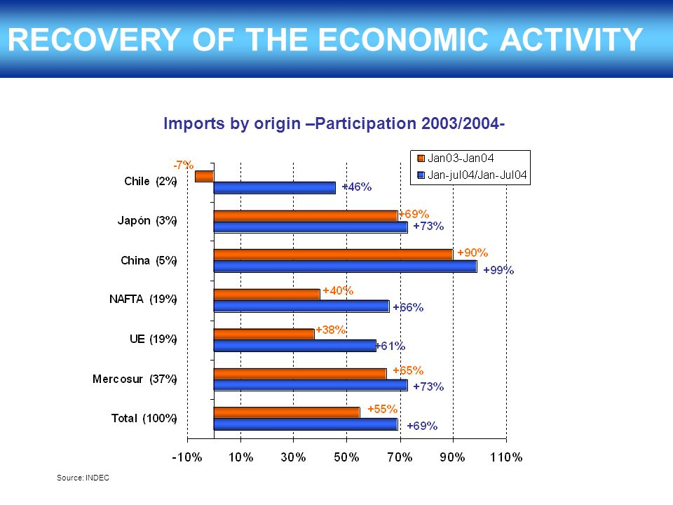 RECOVERY OF THE ECONOMIC ACTIVITY Source: INDEC Imports by origin –Participation 2003/2004-