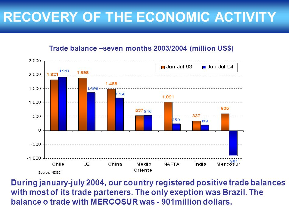 RECOVERY OF THE ECONOMIC ACTIVITY During january-july 2004, our country registered positive trade balances with most of its trade parteners.