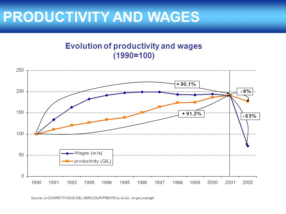PRODUCTIVITY AND WAGES Evolution of productivity and wages (1990=100)