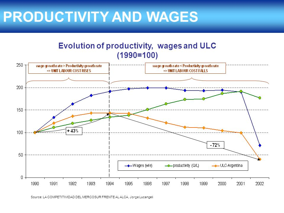 PRODUCTIVITY AND WAGES Evolution of productivity, wages and ULC (1990=100) Source: LA COMPETITIVIDAD DEL MERCOSUR FRENTE AL ALCA, Jorge Lucangeli