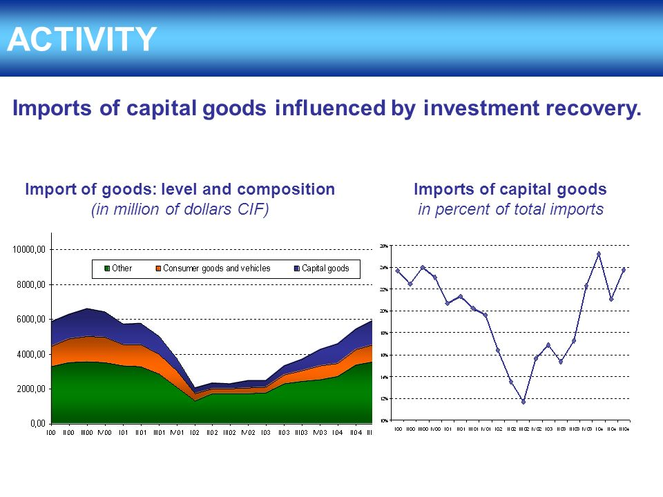 Imports of capital goods influenced by investment recovery.