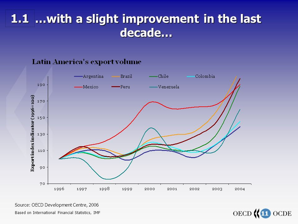 11 …with a slight improvement in the last decade… …with a slight improvement in the last decade… Source: OECD Development Centre, 2006 Based on International Financial Statistics, IMF 1.1