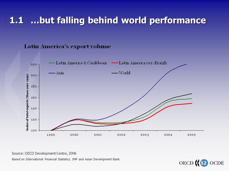 12 …but falling behind world performance …but falling behind world performance Source: OECD Development Centre, 2006 Based on International Financial Statistics, IMF and Asian Development Bank 1.1