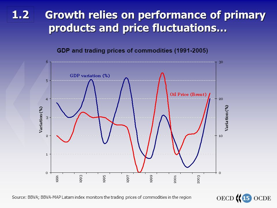 15 Growth relies on performance of primary products and price fluctuations… Growth relies on performance of primary products and price fluctuations… Source: BBVA; BBVA-MAP Latam index monitors the trading prices of commodities in the region 1.2 GDP and trading prices of commodities (1991-2005)