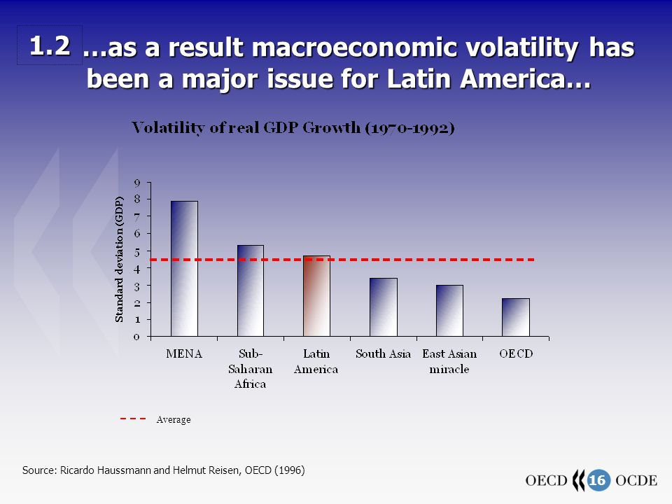 16 …as a result macroeconomic volatility has been a major issue for Latin America… …as a result macroeconomic volatility has been a major issue for Latin America… Average Source: Ricardo Haussmann and Helmut Reisen, OECD (1996) 1.2