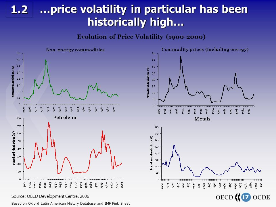 17 …price volatility in particular has been historically high… …price volatility in particular has been historically high… Source: OECD Development Centre, 2006 Based on Oxford Latin American History Database and IMF Pink Sheet 1.2 Evolution of Price Volatility (1900-2000)