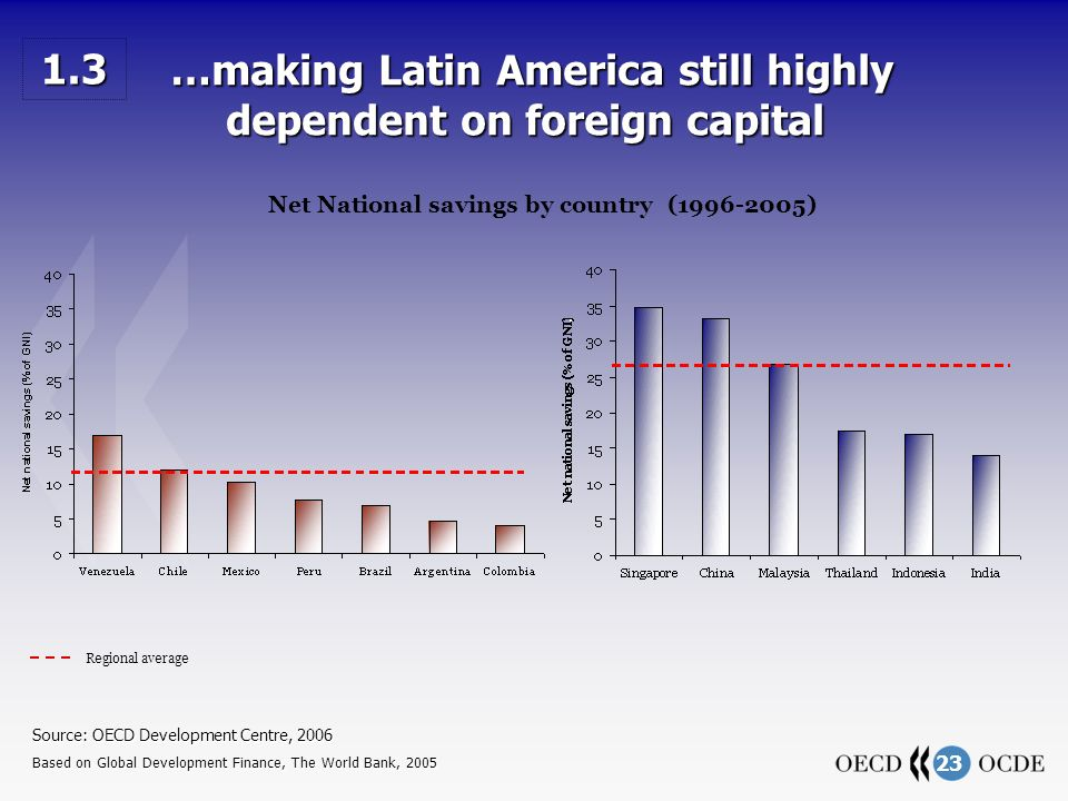 23 …making Latin America still highly dependent on foreign capital …making Latin America still highly dependent on foreign capital Regional average Source: OECD Development Centre, 2006 Based on Global Development Finance, The World Bank, 2005 1.3 Net National savings by country (1996-2005)
