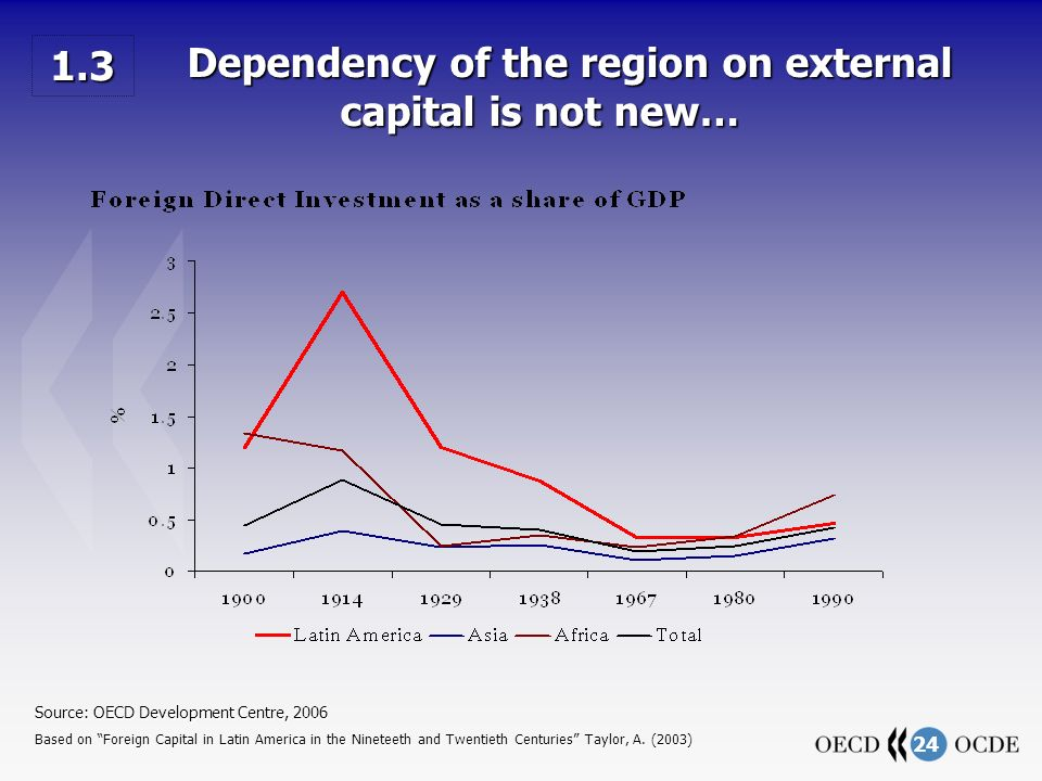 24 Dependency of the region on external capital is not new… Dependency of the region on external capital is not new… Source: OECD Development Centre, 2006 Based on Foreign Capital in Latin America in the Nineteeth and Twentieth Centuries Taylor, A.