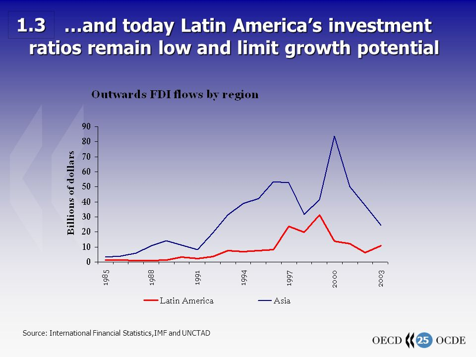 25 …and today Latin Americas investment ratios remain low and limit growth potential …and today Latin Americas investment ratios remain low and limit growth potential Source: International Financial Statistics,IMF and UNCTAD 1.3