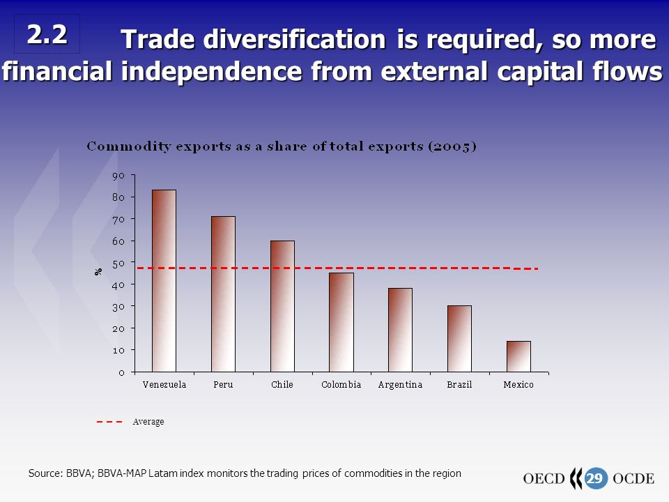 29 Trade diversification is required, so more financial independence from external capital flows Trade diversification is required, so more financial independence from external capital flows Source: BBVA; BBVA-MAP Latam index monitors the trading prices of commodities in the region Average 2.2