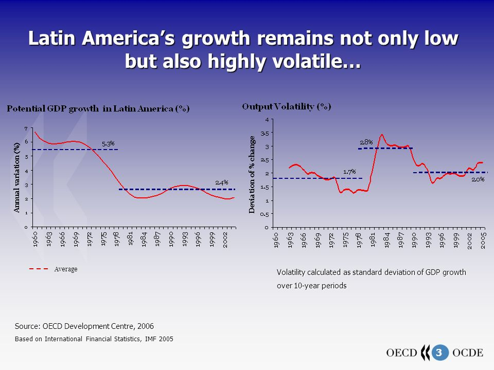 3 Latin Americas growth remains not only low but also highly volatile… Source: OECD Development Centre, 2006 Based on International Financial Statistics, IMF 2005 Volatility calculated as standard deviation of GDP growth over 10-year periods Average