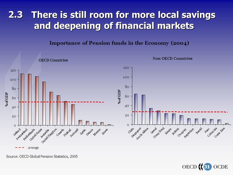 31 There is still room for more local savings and deepening of financial markets There is still room for more local savings and deepening of financial markets Importance of Pension funds in the Economy (2004) Source: OECD Global Pension Statistics, 2005 2.3 Average