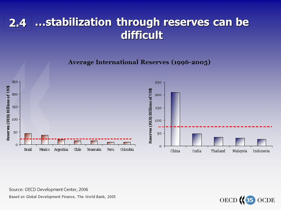 35 …stabilization through reserves can be difficult Source: OECD Development Center, 2006 Based on Global Development Finance, The World Bank, 2005 2.4 Average International Reserves (1996-2005)