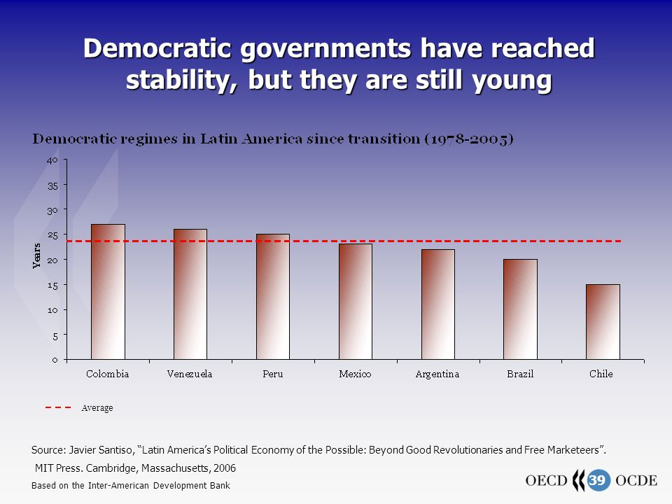 39 Democratic governments have reached stability, but they are still young Average Source: Javier Santiso, Latin Americas Political Economy of the Possible: Beyond Good Revolutionaries and Free Marketeers.