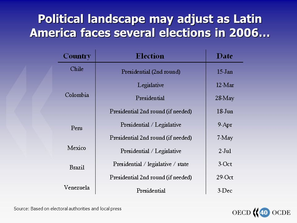 40 Political landscape may adjust as Latin America faces several elections in 2006… Source: Based on electoral authorities and local press