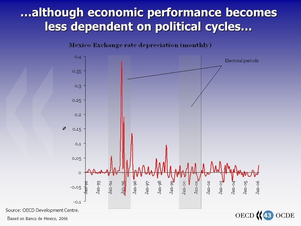 43 …although economic performance becomes less dependent on political cycles… Source: OECD Development Centre.