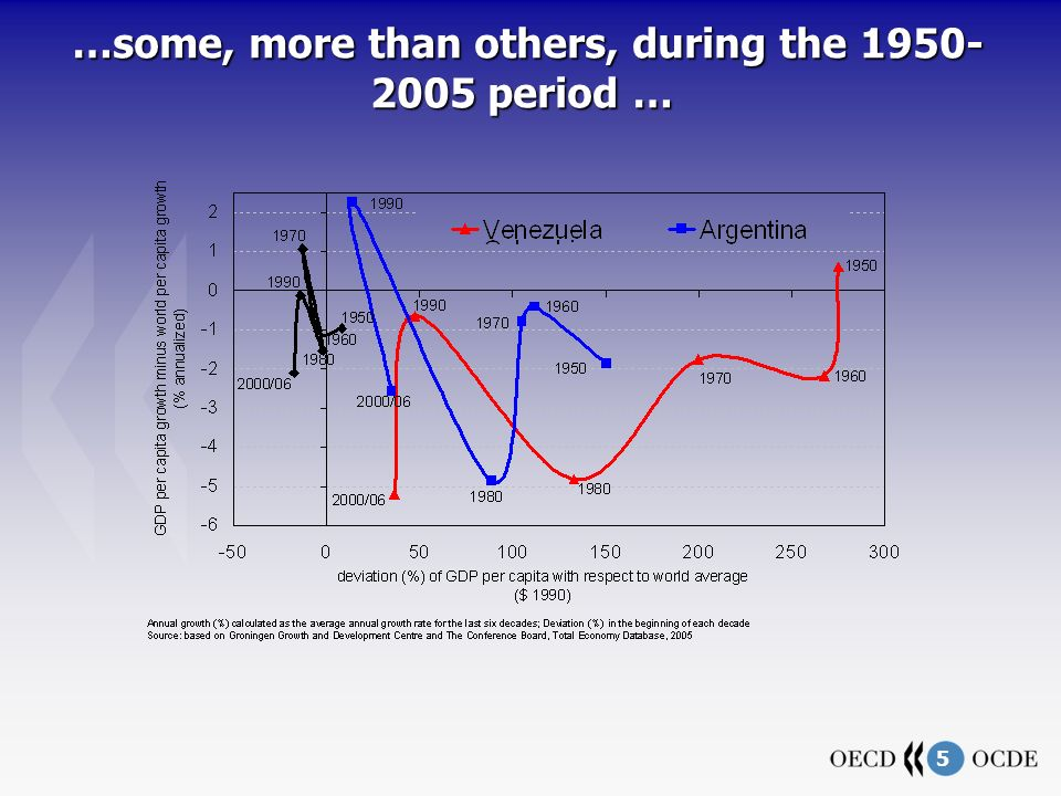 5 …some, more than others, during the 1950- 2005 period … …some, more than others, during the 1950- 2005 period …