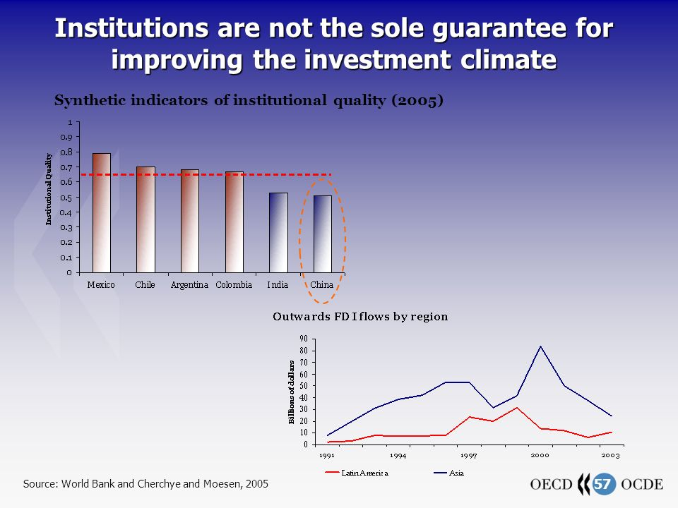 57 Institutions are not the sole guarantee for improving the investment climate Source: World Bank and Cherchye and Moesen, 2005 Synthetic indicators of institutional quality (2005)