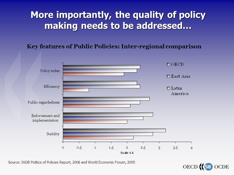 58 More importantly, the quality of policy making needs to be addressed… Source: IADB Politics of Policies Report, 2006 and World Economic Forum, 2005 Key features of Public Policies: Inter-regional comparison