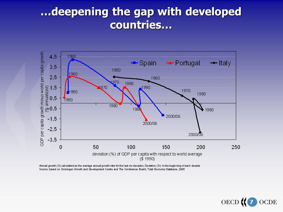 7 …deepening the gap with developed countries…