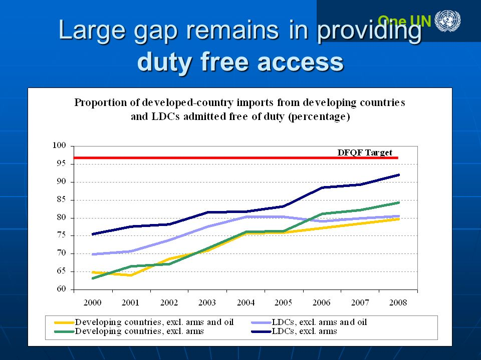 Large gap remains in providing duty free access