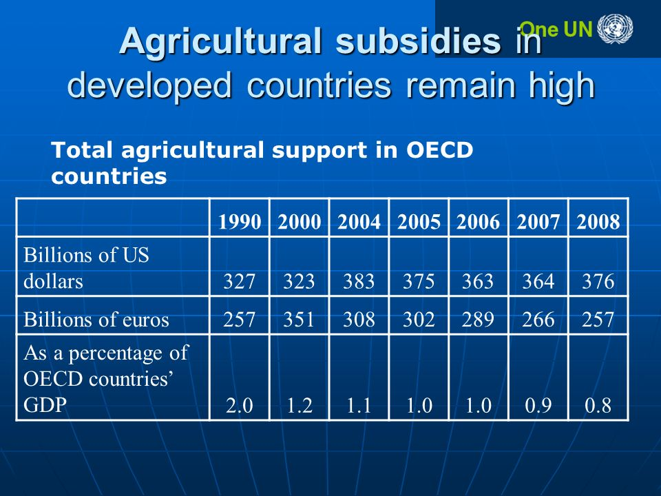 Agricultural subsidies in developed countries remain high Billions of US dollars Billions of euros As a percentage of OECD countries GDP Total agricultural support in OECD countries