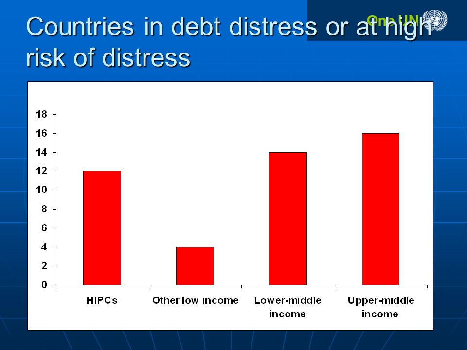 Countries in debt distress or at high risk of distress