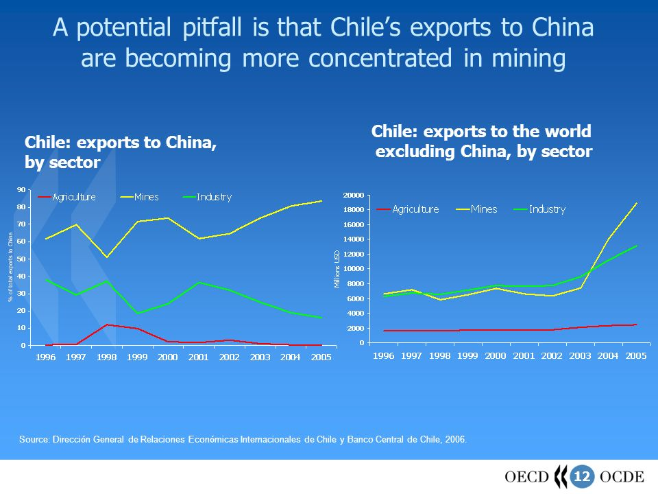 12 A potential pitfall is that Chiles exports to China are becoming more concentrated in mining Chile: exports to China, by sector Source: Direcci ó n General de Relaciones Econ ó micas Internacionales de Chile y Banco Central de Chile, 2006.