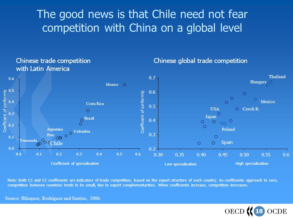 18 The good news is that Chile need not fear competition with China on a global level Source: Blázquez, Rodríguez and Santiso, 2006.