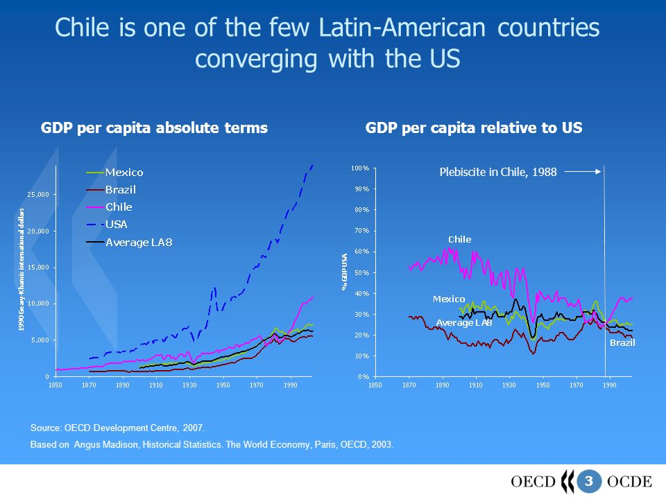 3 Chile is one of the few Latin-American countries converging with the US Source: OECD Development Centre, 2007.
