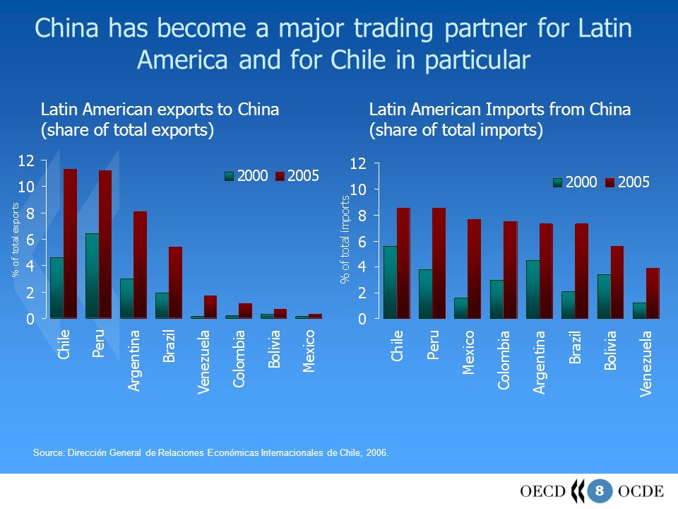 8 China has become a major trading partner for Latin America and for Chile in particular Source: Direcci ó n General de Relaciones Econ ó micas Internacionales de Chile, 2006.