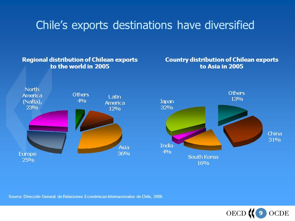 9 Chiles exports destinations have diversified Regional distribution of Chilean exports to the world in 2005 Country distribution of Chilean exports to Asia in 2005 Source: Direcci ó n General de Relaciones Econ ó micas Internacionales de Chile, 2006.