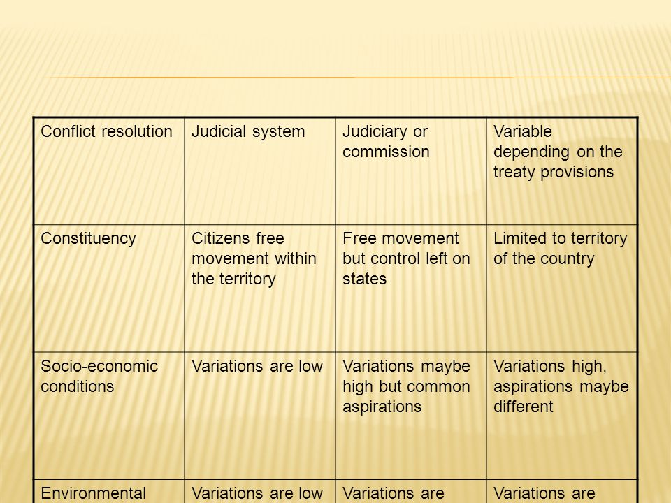 Conflict resolutionJudicial systemJudiciary or commission Variable depending on the treaty provisions ConstituencyCitizens free movement within the territory Free movement but control left on states Limited to territory of the country Socio-economic conditions Variations are lowVariations maybe high but common aspirations Variations high, aspirations maybe different Environmental laws and enforcement Variations are lowVariations are high but there is a common targeted level Variations are high and the treaty seldom address environmental concerns