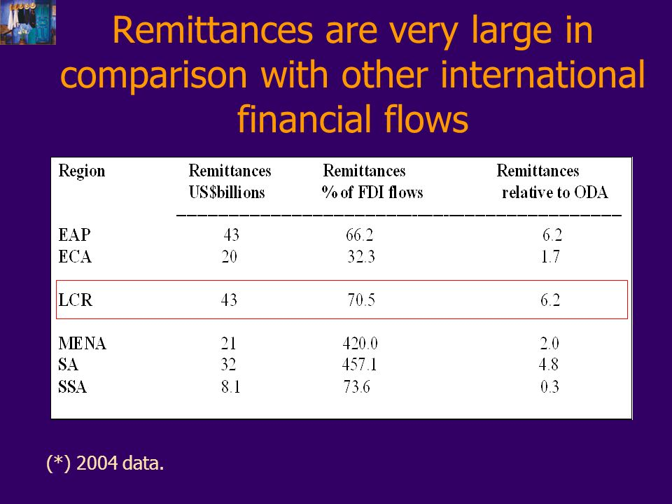 Remittances are very large in comparison with other international financial flows (*) 2004 data.