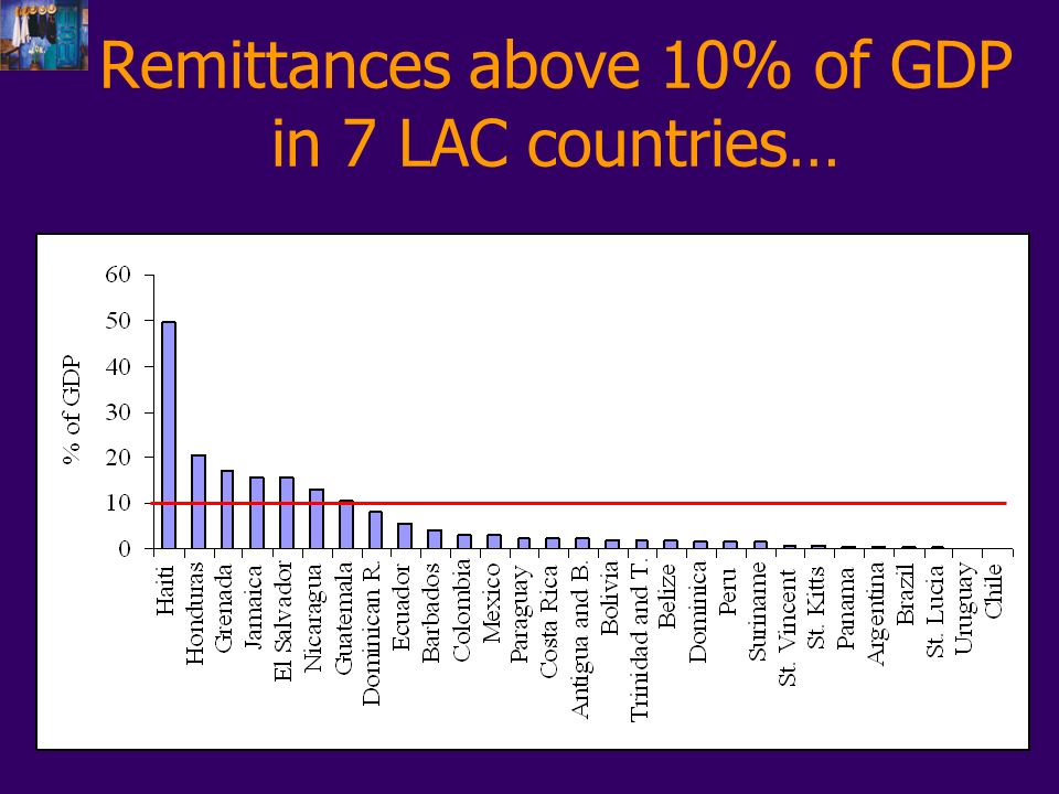Remittances above 10% of GDP in 7 LAC countries…