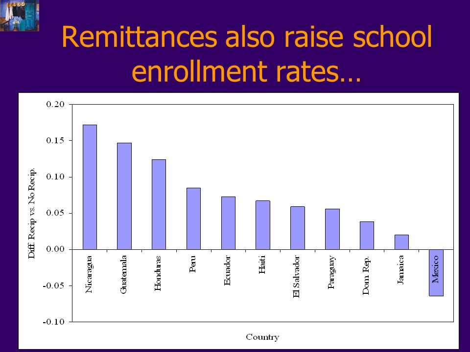 Remittances also raise school enrollment rates…