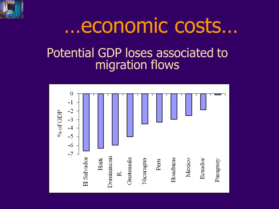 …economic costs… Potential GDP loses associated to migration flows