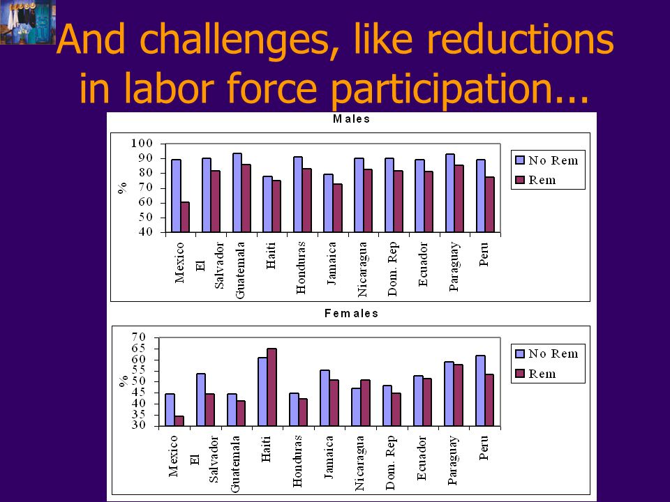 And challenges, like reductions in labor force participation...