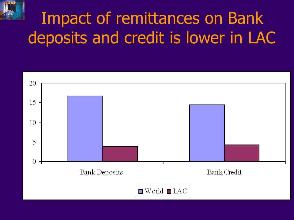 Impact of remittances on Bank deposits and credit is lower in LAC