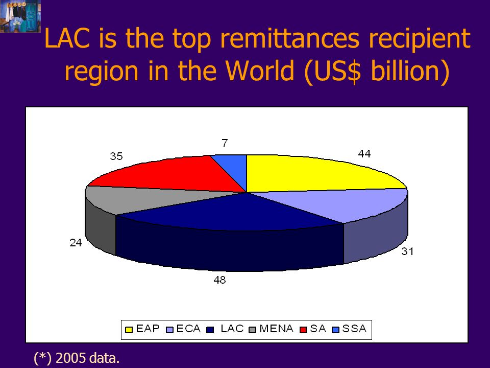 LAC is the top remittances recipient region in the World (US$ billion) (*) 2005 data.