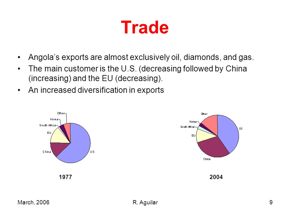 March, 2006R. Aguilar9 Trade Angolas exports are almost exclusively oil, diamonds, and gas.