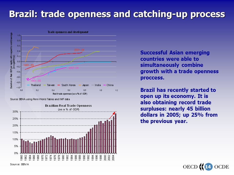 14 Brazil: trade openness and catching-up process Successful Asian emerging countries were able to simultaneously combine growth with a trade openness proccess.